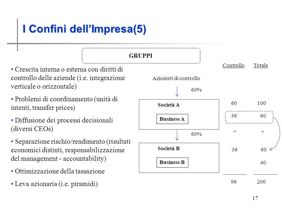 I Confini dellimpresa (5) 17 GRUPPI I Confini dellImpresa(5) Crescita interna o esterna con diritti di controllo delle aziende (i.e. integrazione vert