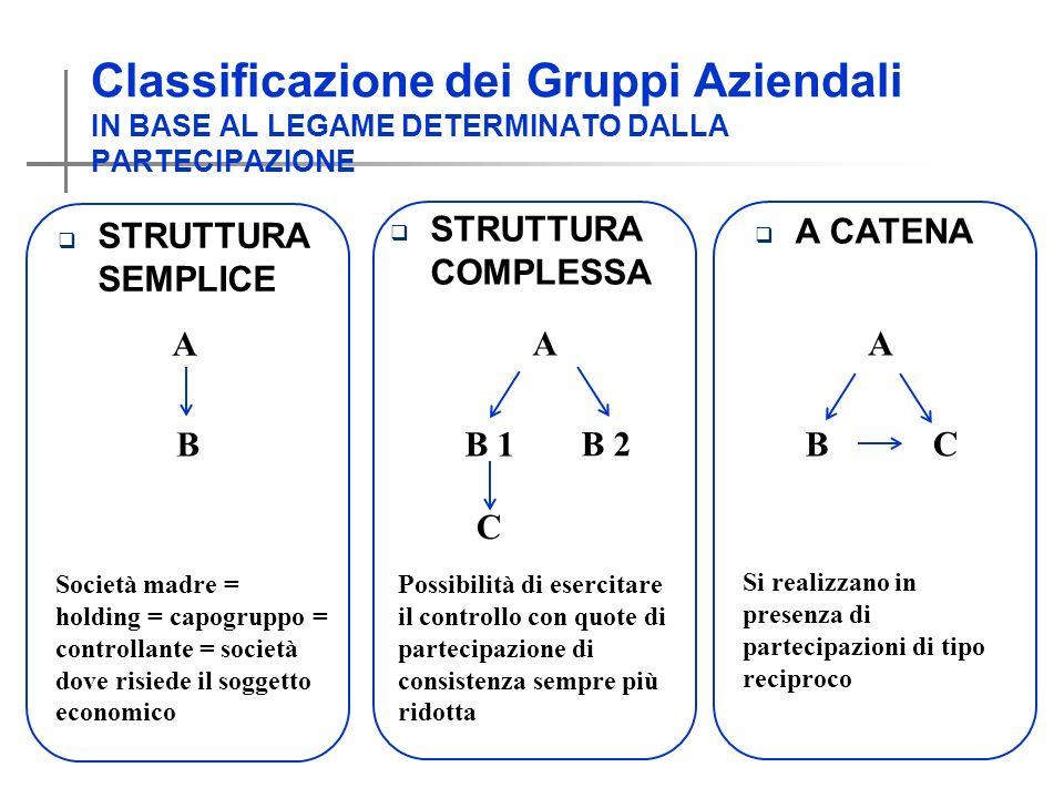 Classificazione dei Gruppi Aziendali IN BASE AL LEGAME DETERMINATO DALLA PARTECIPAZIONE STRUTTURA SEMPLICE STRUTTURA COMPLESSA A CATENA A B A B 1 B 2