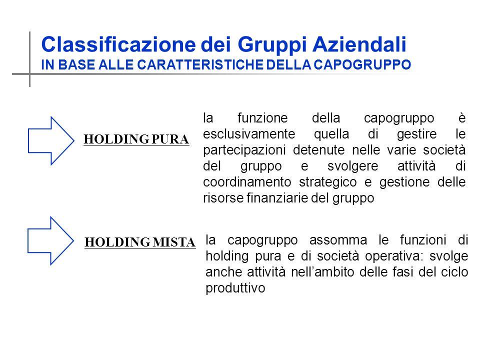 Classificazione dei Gruppi Aziendali IN BASE ALLE CARATTERISTICHE DELLA CAPOGRUPPO HOLDING PURA HOLDING MISTA la funzione della capogruppo è esclusiva