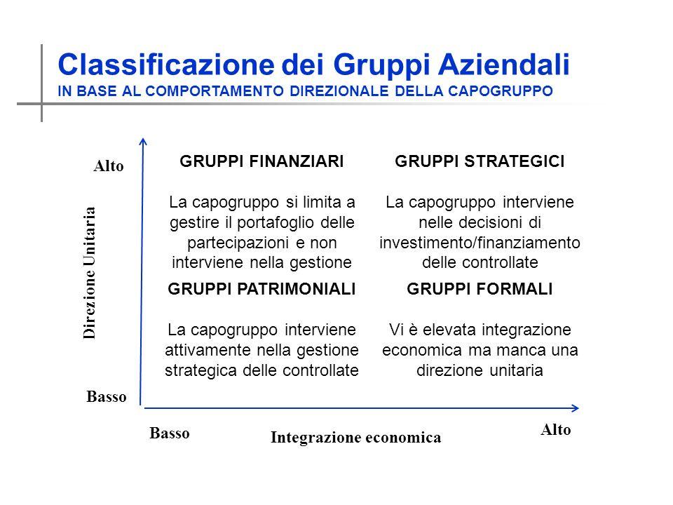Classificazione dei Gruppi Aziendali IN BASE AL COMPORTAMENTO DIREZIONALE DELLA CAPOGRUPPO GRUPPI FINANZIARI La capogruppo si limita a gestire il portafoglio delle partecipazioni e non interviene nella gestione GRUPPI STRATEGICI La capogruppo interviene nelle decisioni di investimento/finanziamento delle controllate GRUPPI PATRIMONIALI La capogruppo interviene attivamente nella gestione strategica delle controllate GRUPPI FORMALI Vi è elevata integrazione economica ma manca una direzione unitaria Alto Basso Direzione Unitaria Integrazione economica Basso