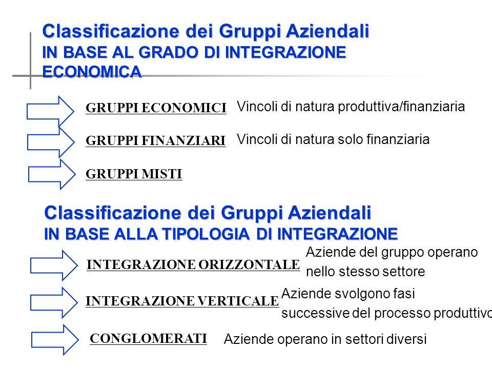 Classificazione dei Gruppi Aziendali IN BASE AL GRADO DI INTEGRAZIONE ECONOMICA GRUPPI ECONOMICI GRUPPI FINANZIARI GRUPPI MISTI Vincoli di natura produttiva/finanziaria Vincoli di natura solo finanziaria Classificazione dei Gruppi Aziendali IN BASE ALLA TIPOLOGIA DI INTEGRAZIONE INTEGRAZIONE ORIZZONTALE INTEGRAZIONE VERTICALE CONGLOMERATI Aziende del gruppo operano nello stesso settore Aziende svolgono fasi successive del processo produttivo Aziende operano in settori diversi