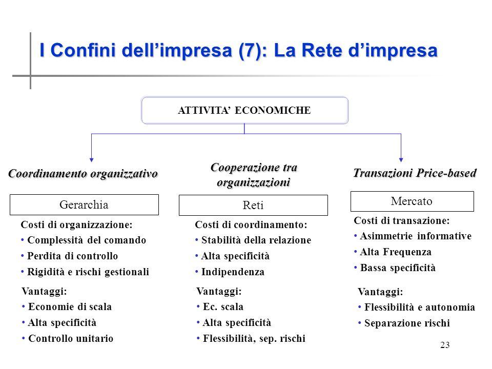 I Confini dellimpresa (6) 23 I Confini dellimpresa (7): La Rete dimpresa ATTIVITA ECONOMICHE Coordinamento organizzativo Transazioni Price-based Gerar