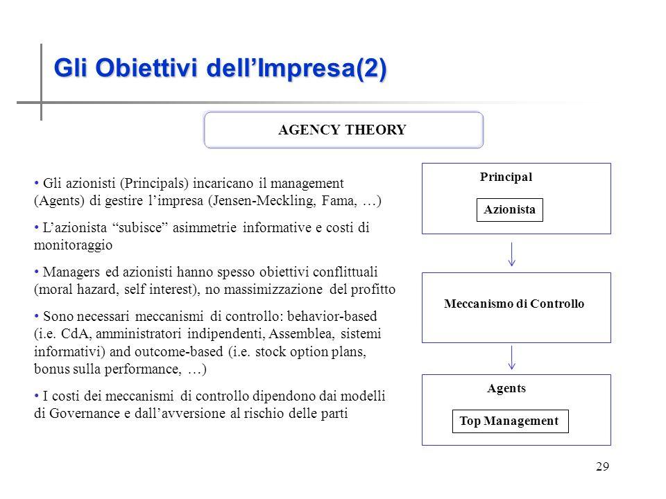 Gli obiettivi dellImpresa (2) 29 Gli Obiettivi dellImpresa(2) AGENCY THEORY Gli azionisti (Principals) incaricano il management (Agents) di gestire limpresa (Jensen-Meckling, Fama, …) Lazionista subisce asimmetrie informative e costi di monitoraggio Managers ed azionisti hanno spesso obiettivi conflittuali (moral hazard, self interest), no massimizzazione del profitto Sono necessari meccanismi di controllo: behavior-based (i.e.