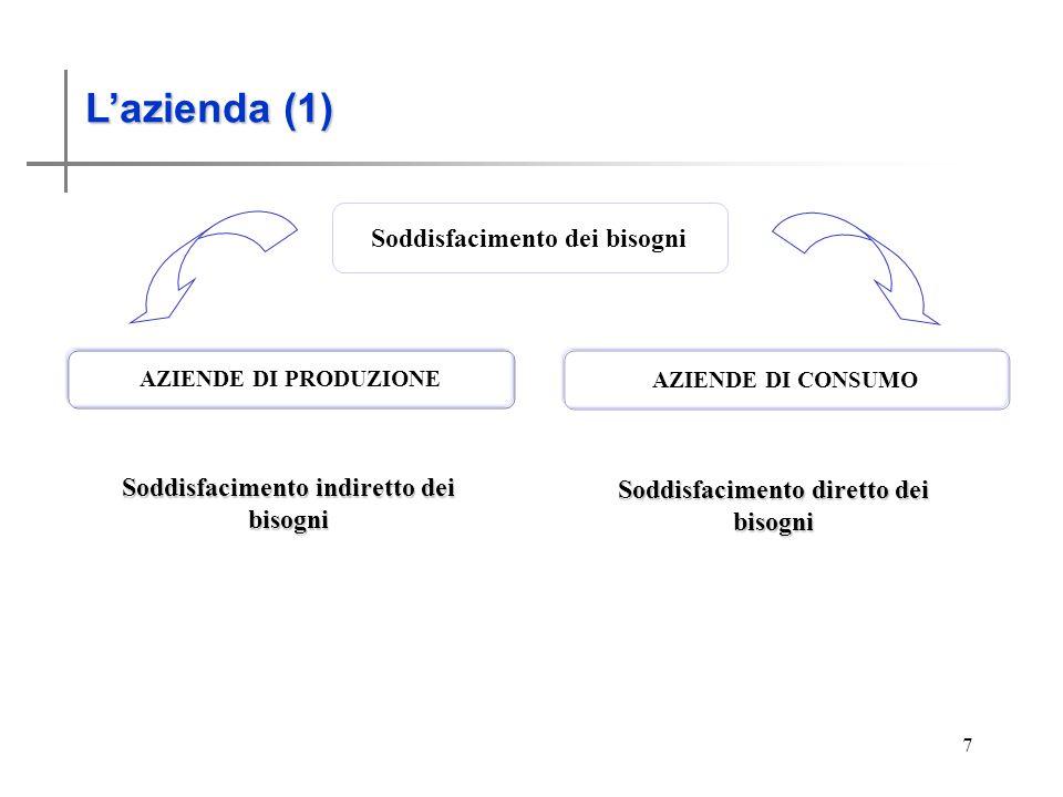 La scienza economica (6) 7 Lazienda (1) Soddisfacimento dei bisogni AZIENDE DI PRODUZIONE AZIENDE DI CONSUMO Soddisfacimento indiretto dei bisogni Soddisfacimento diretto dei bisogni