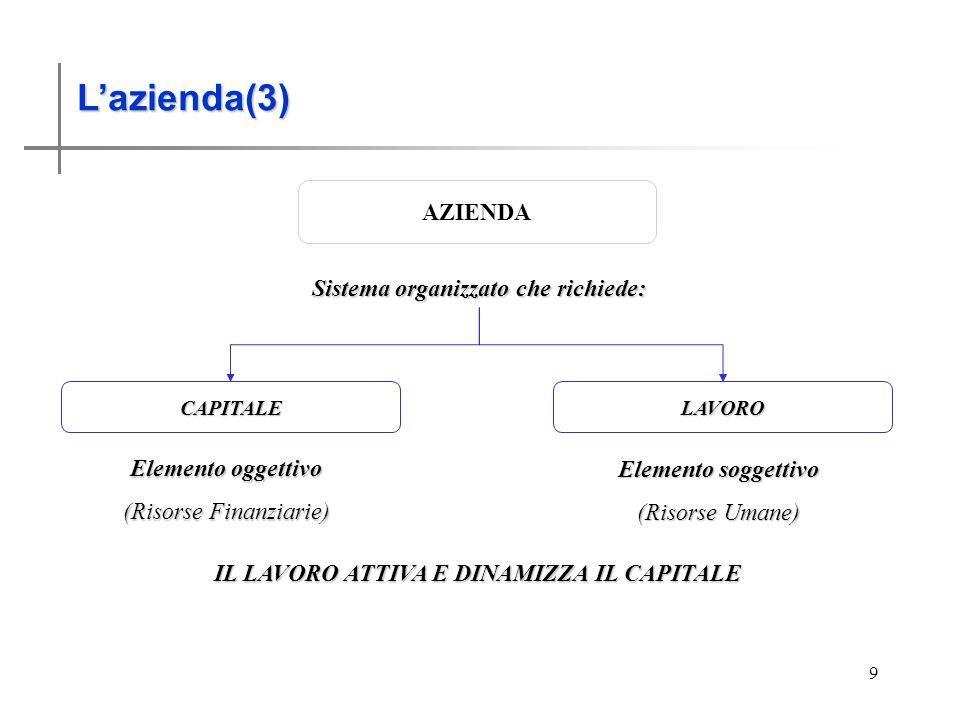 Lazienda (2) 9 Lazienda(3) AZIENDA CAPITALE LAVORO Sistema organizzato che richiede: Elemento oggettivo (Risorse Finanziarie) Elemento soggettivo (Risorse Umane) IL LAVORO ATTIVA E DINAMIZZA IL CAPITALE