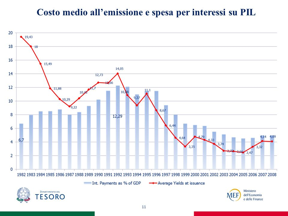 11 Costo medio allemissione e spesa per interessi su PIL