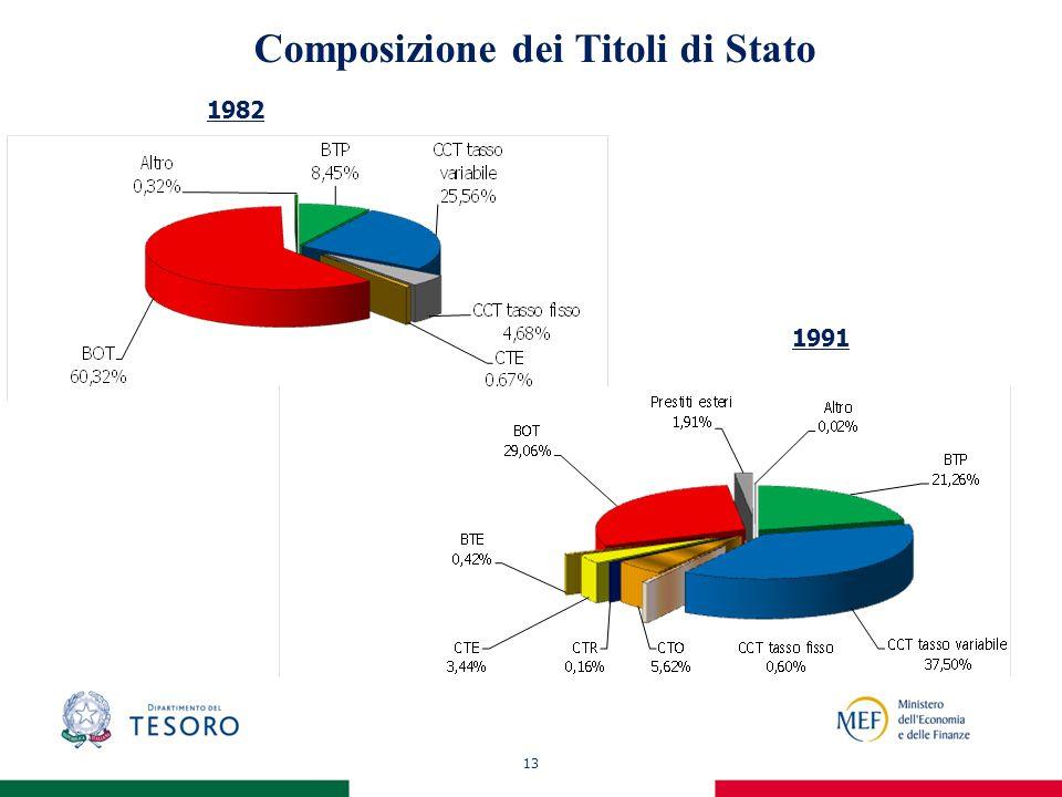 13 Composizione dei Titoli di Stato 1982 1991