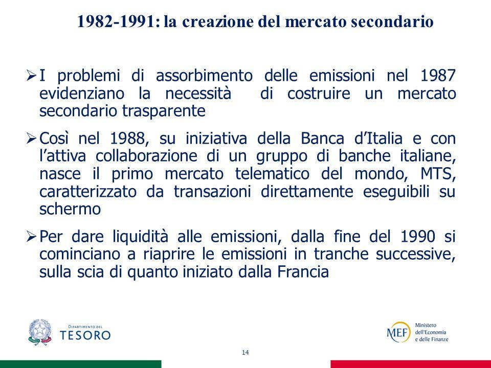 14 1982-1991: la creazione del mercato secondario I problemi di assorbimento delle emissioni nel 1987 evidenziano la necessità di costruire un mercato