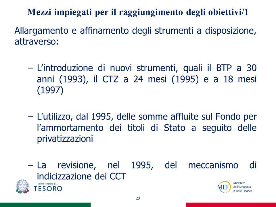 23 Mezzi impiegati per il raggiungimento degli obiettivi/1 Allargamento e affinamento degli strumenti a disposizione, attraverso: –Lintroduzione di nuovi strumenti, quali il BTP a 30 anni (1993), il CTZ a 24 mesi (1995) e a 18 mesi (1997) –Lutilizzo, dal 1995, delle somme affluite sul Fondo per lammortamento dei titoli di Stato a seguito delle privatizzazioni –La revisione, nel 1995, del meccanismo di indicizzazione dei CCT