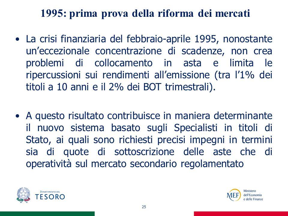 25 1995: prima prova della riforma dei mercati La crisi finanziaria del febbraio-aprile 1995, nonostante uneccezionale concentrazione di scadenze, non crea problemi di collocamento in asta e limita le ripercussioni sui rendimenti allemissione (tra l1% dei titoli a 10 anni e il 2% dei BOT trimestrali).
