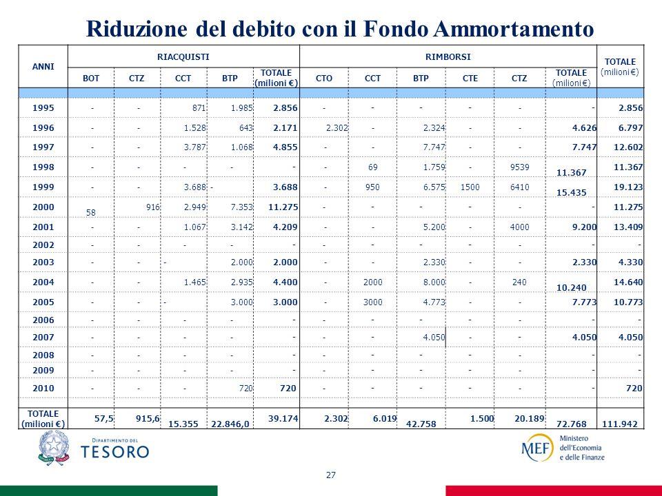 27 Riduzione del debito con il Fondo Ammortamento ANNI RIACQUISTIRIMBORSI TOTALE (milioni ) BOTCTZCCTBTP TOTALE (milioni ) CTOCCTBTPCTECTZ TOTALE (mil