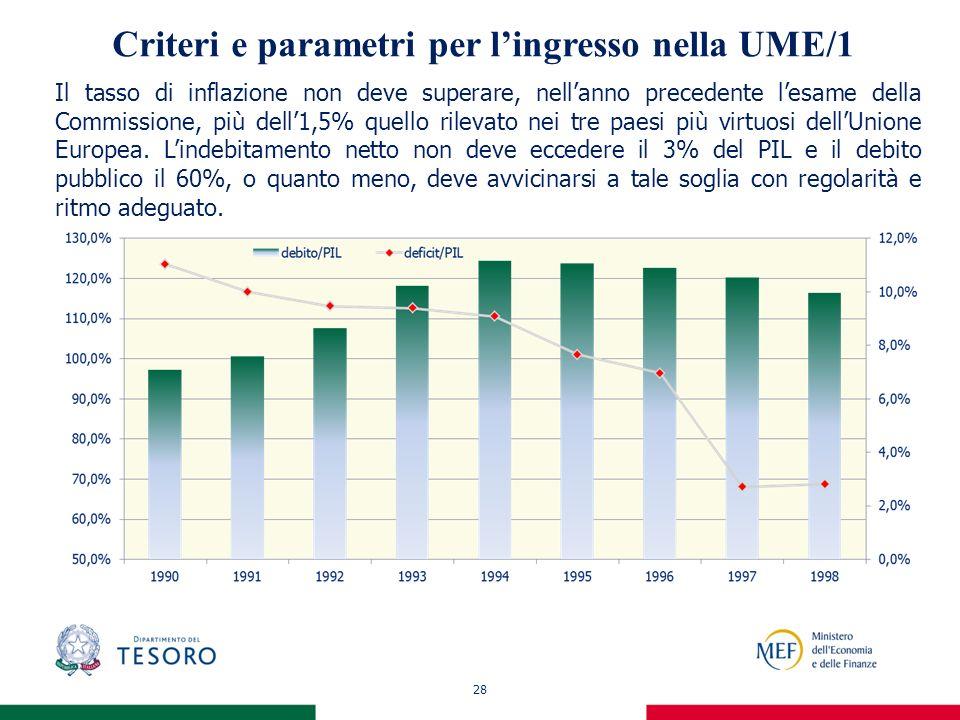 28 Criteri e parametri per lingresso nella UME/1 Il tasso di inflazione non deve superare, nellanno precedente lesame della Commissione, più dell1,5% quello rilevato nei tre paesi più virtuosi dellUnione Europea.