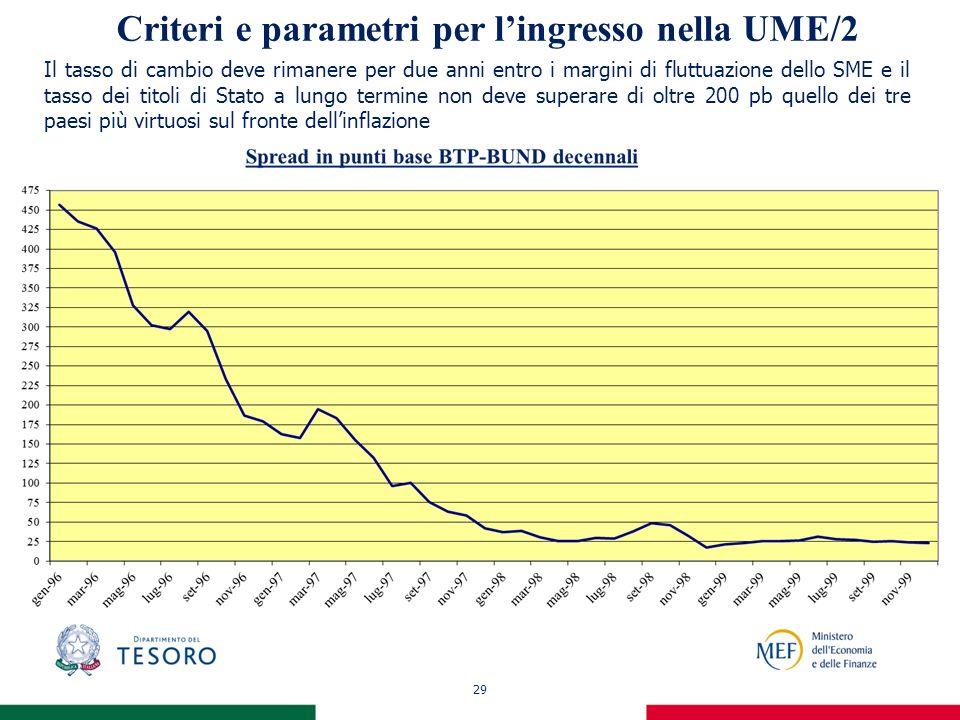 29 Criteri e parametri per lingresso nella UME/2 Il tasso di cambio deve rimanere per due anni entro i margini di fluttuazione dello SME e il tasso dei titoli di Stato a lungo termine non deve superare di oltre 200 pb quello dei tre paesi più virtuosi sul fronte dellinflazione