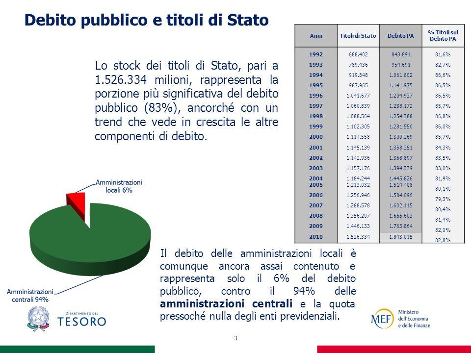 3 Debito pubblico e titoli di Stato Lo stock dei titoli di Stato, pari a 1.526.334 milioni, rappresenta la porzione più significativa del debito pubbl