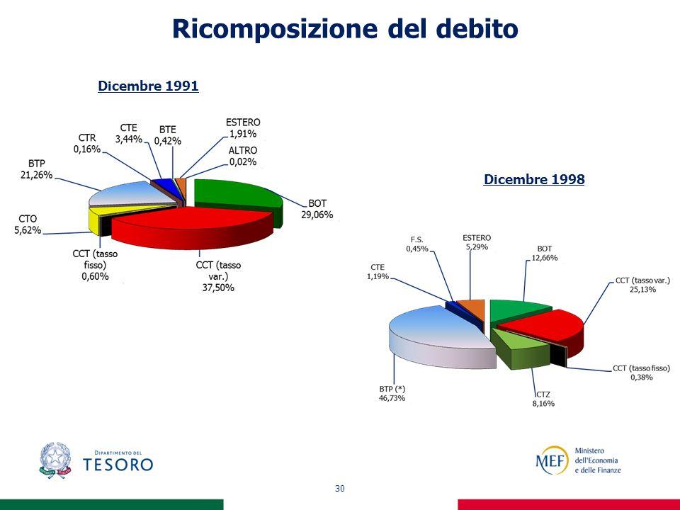 30 Ricomposizione del debito Dicembre 1991 Dicembre 1998