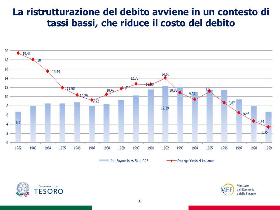 31 La ristrutturazione del debito avviene in un contesto di tassi bassi, che riduce il costo del debito