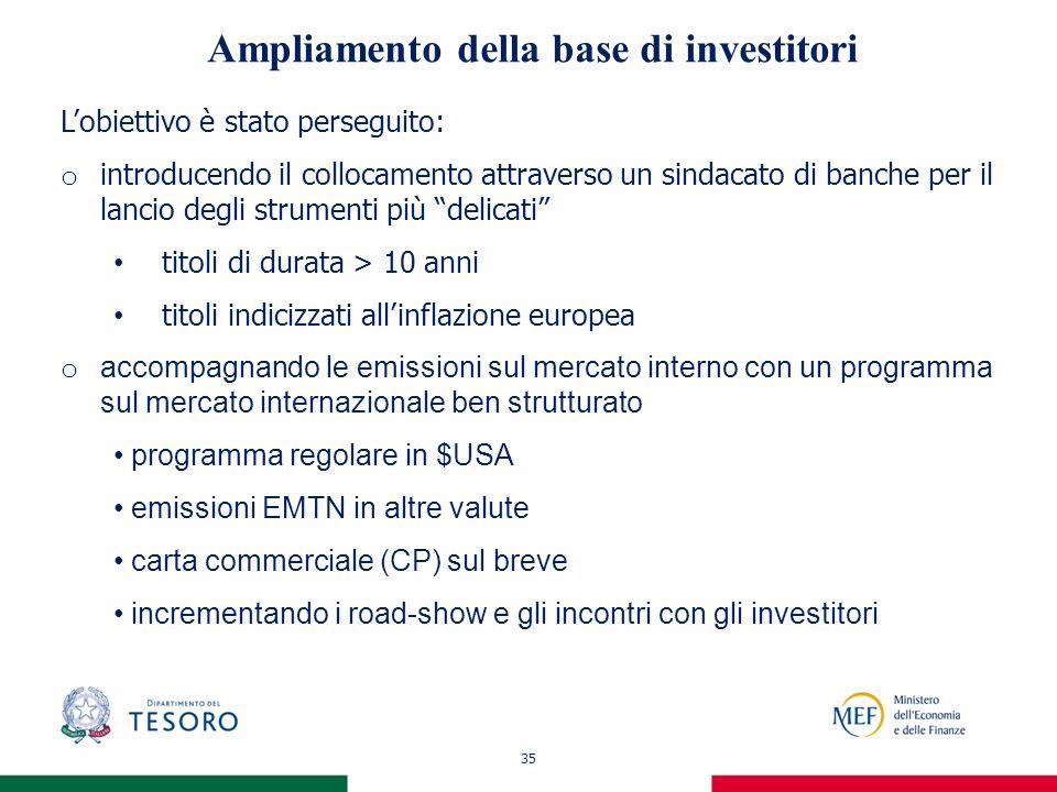 35 Ampliamento della base di investitori Lobiettivo è stato perseguito: o introducendo il collocamento attraverso un sindacato di banche per il lancio