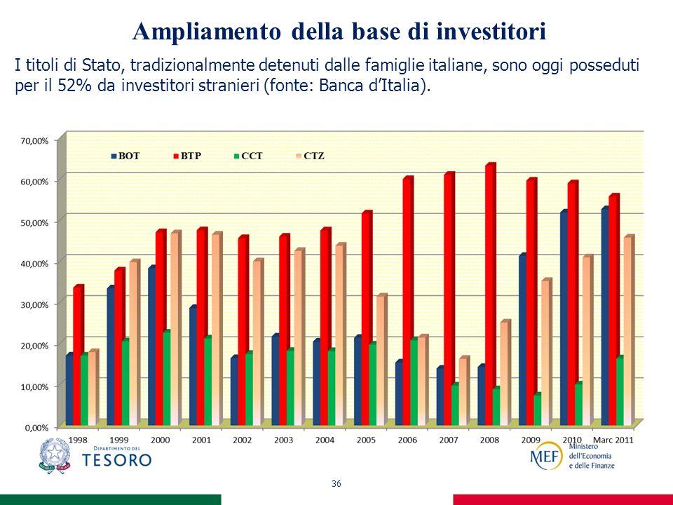 36 Ampliamento della base di investitori I titoli di Stato, tradizionalmente detenuti dalle famiglie italiane, sono oggi posseduti per il 52% da investitori stranieri (fonte: Banca dItalia).