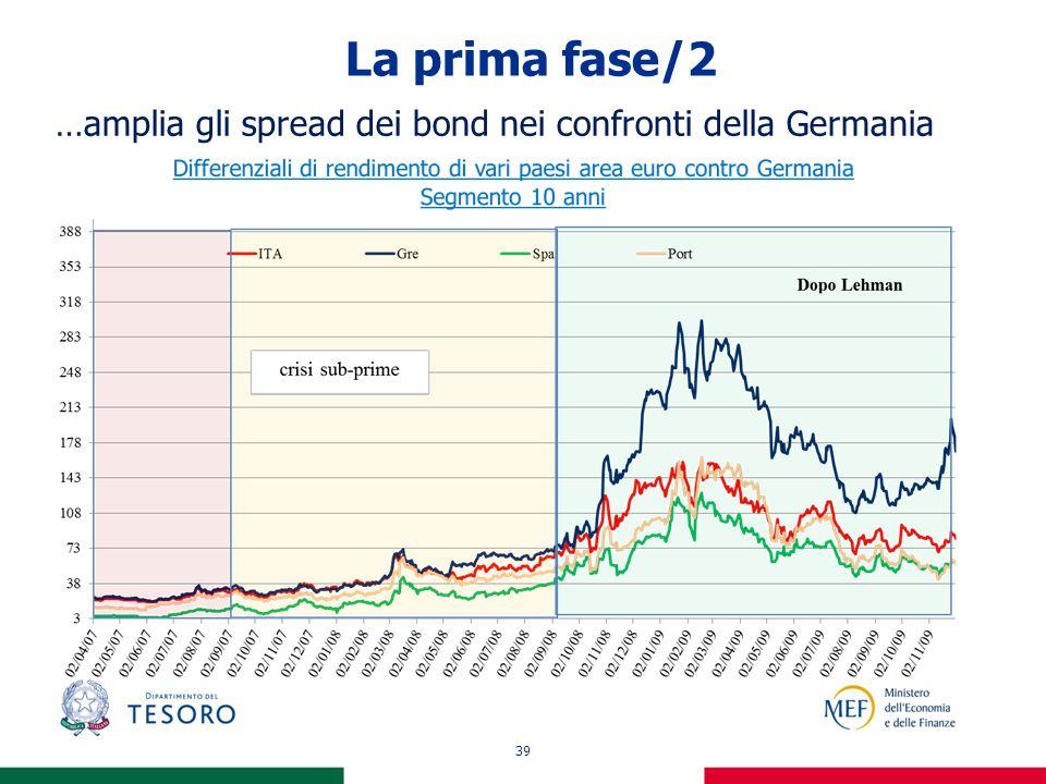 39 La prima fase/2 …amplia gli spread dei bond nei confronti della Germania