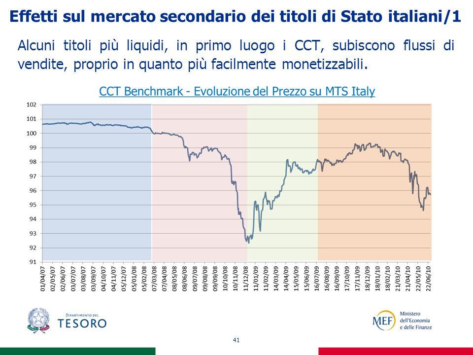 41 Effetti sul mercato secondario dei titoli di Stato italiani/1 Alcuni titoli più liquidi, in primo luogo i CCT, subiscono flussi di vendite, proprio in quanto più facilmente monetizzabili.
