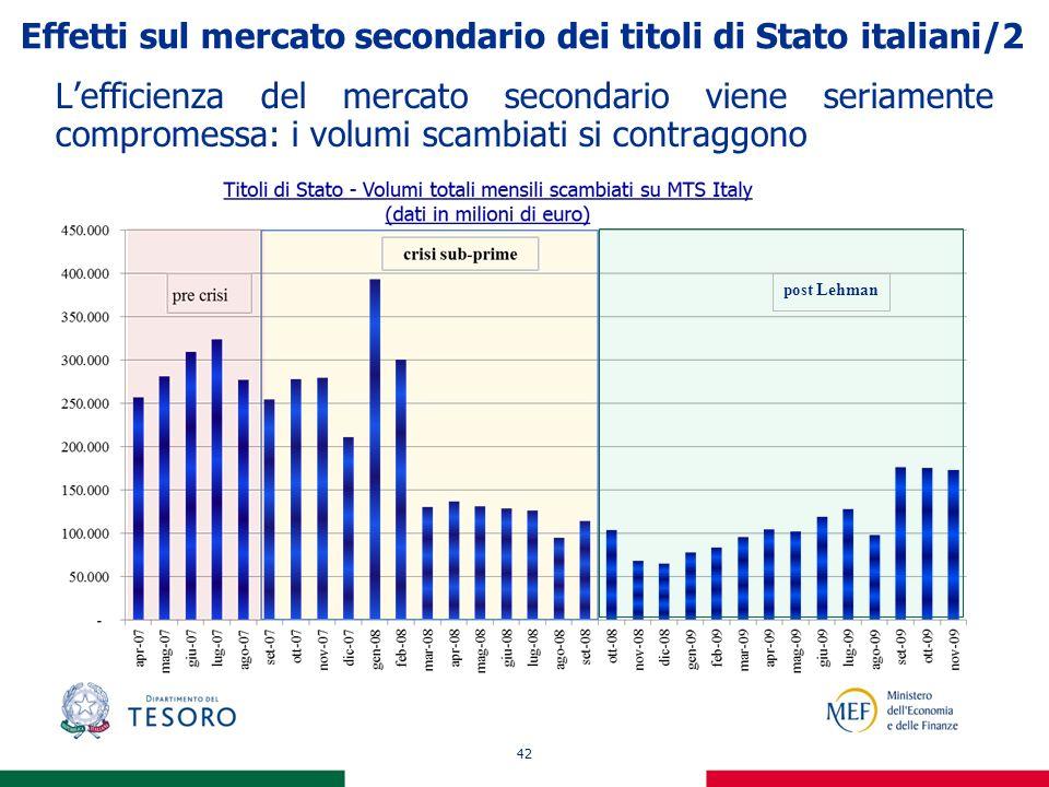 42 Effetti sul mercato secondario dei titoli di Stato italiani/2 Lefficienza del mercato secondario viene seriamente compromessa: i volumi scambiati s