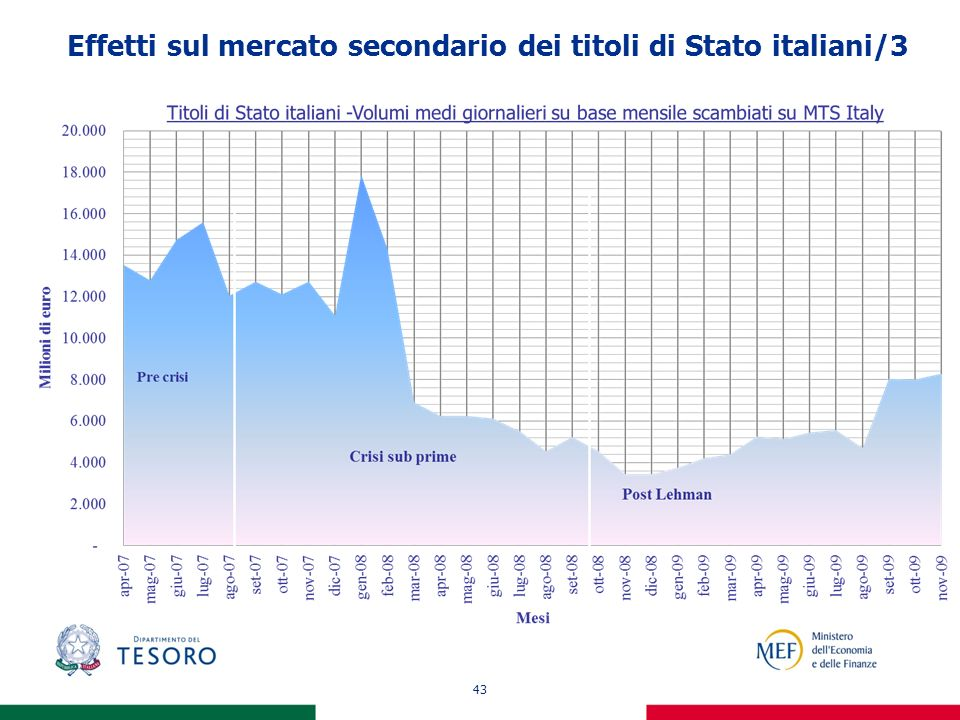 43 Effetti sul mercato secondario dei titoli di Stato italiani/3
