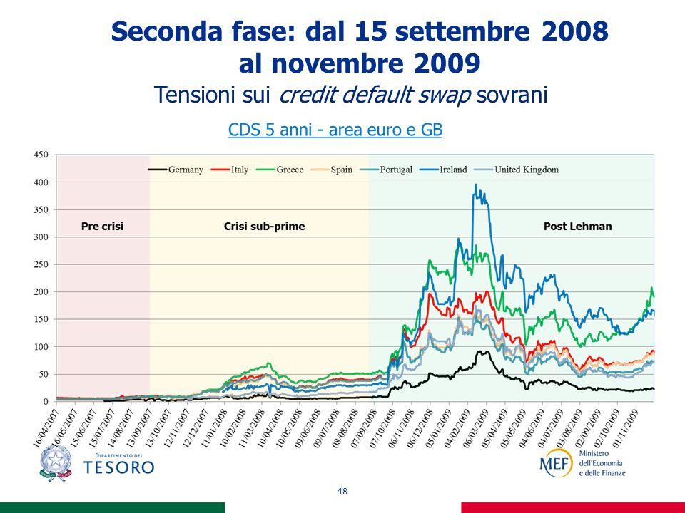 48 Seconda fase: dal 15 settembre 2008 al novembre 2009 Tensioni sui credit default swap sovrani