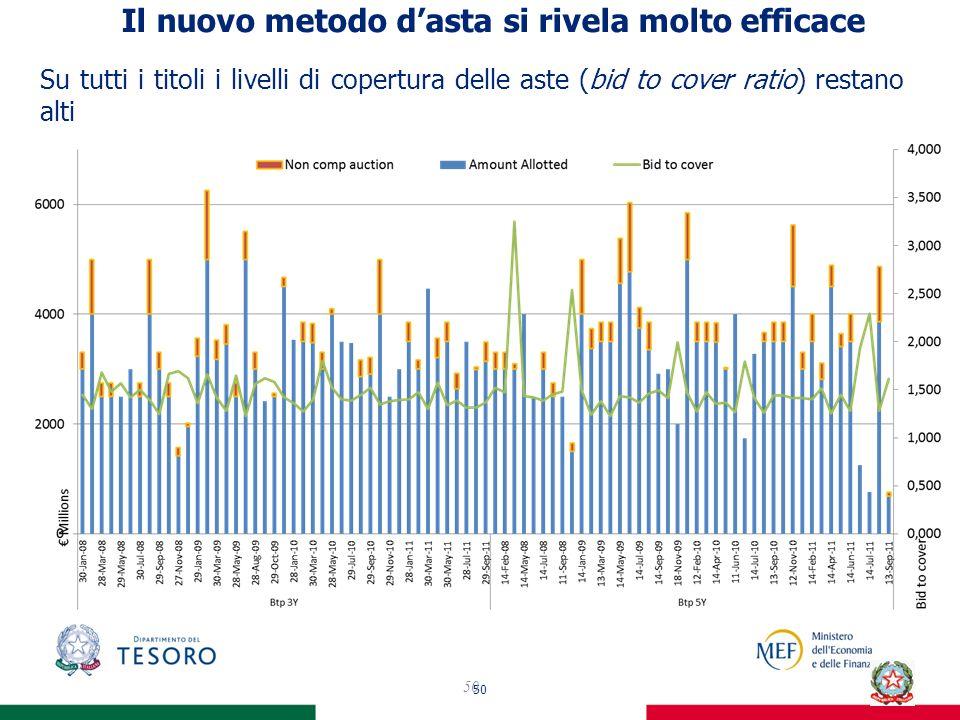 50 IIl nuovo metodo dasta si rivela molto efficace 50 Su tutti i titoli i livelli di copertura delle aste (bid to cover ratio) restano altiIn previously announced.