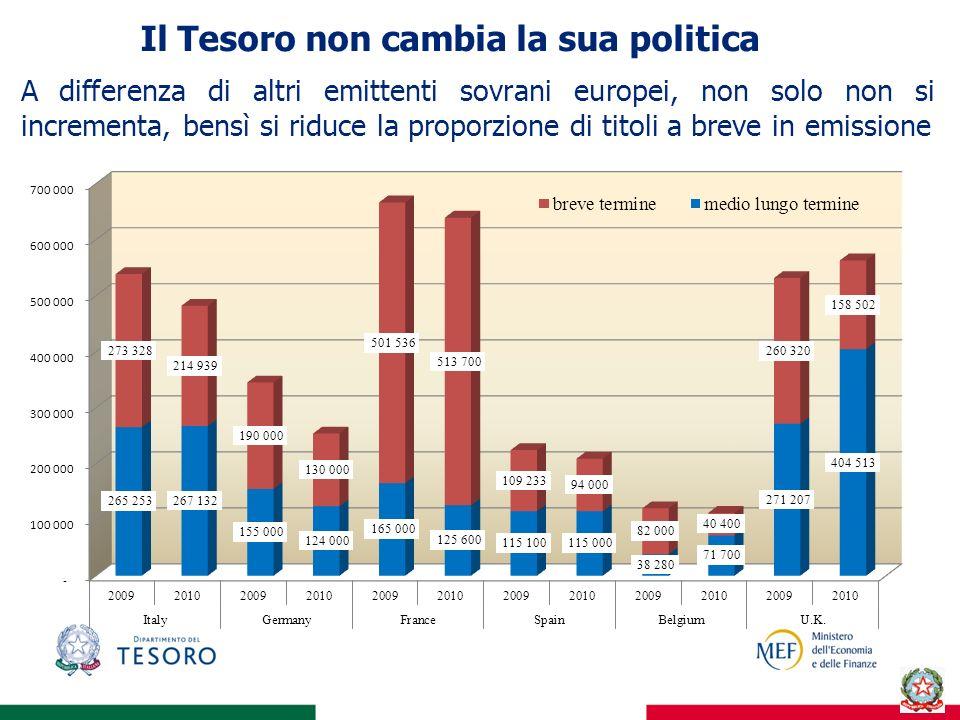 Il Tesoro non cambia la sua politicao ha A differenza di altri emittenti sovrani europei, non solo non si incrementa, bensì si riduce la proporzione d