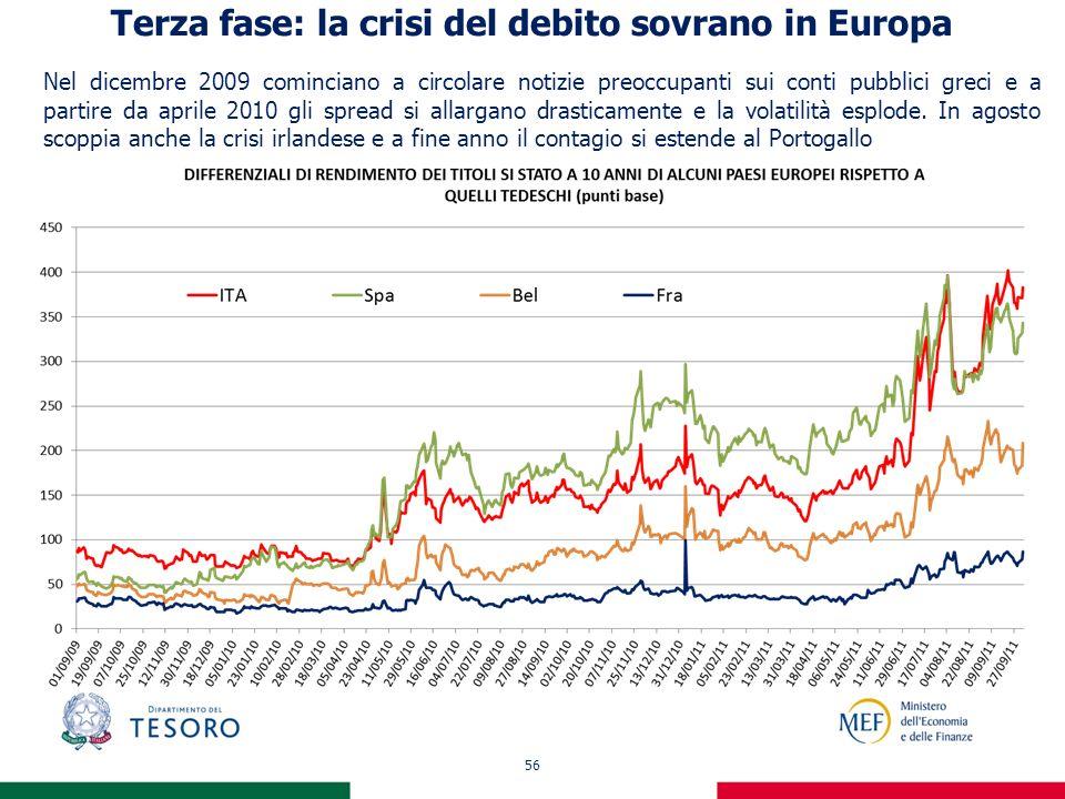 56 Terza fase: la crisi del debito sovrano in Europa Nel dicembre 2009 cominciano a circolare notizie preoccupanti sui conti pubblici greci e a partir
