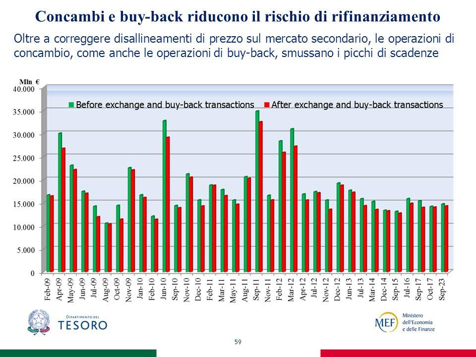 59 Concambi e buy-back riducono il rischio di rifinanziamento Oltre a correggere disallineamenti di prezzo sul mercato secondario, le operazioni di concambio, come anche le operazioni di buy-back, smussano i picchi di scadenze