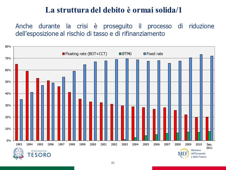 61 La struttura del debito è ormai solida/1 Anche durante la crisi è proseguito il processo di riduzione dellesposizione al rischio di tasso e di rifinanziamento