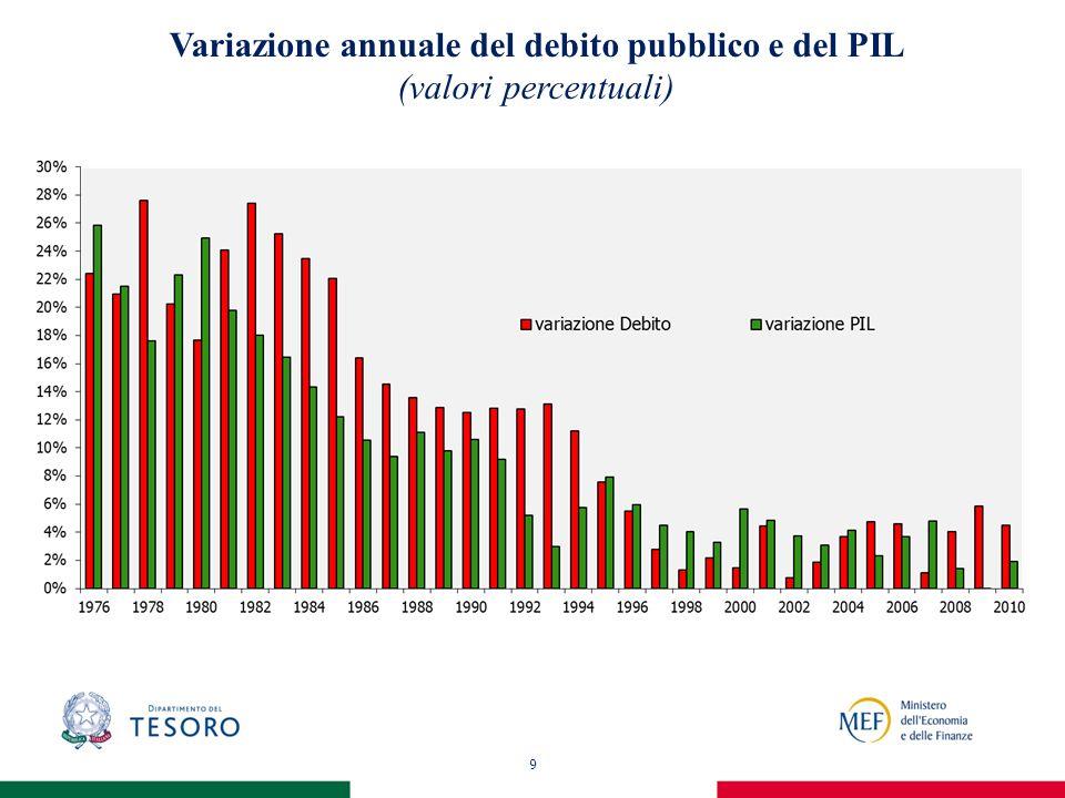 9 Variazione annuale del debito pubblico e del PIL (valori percentuali)