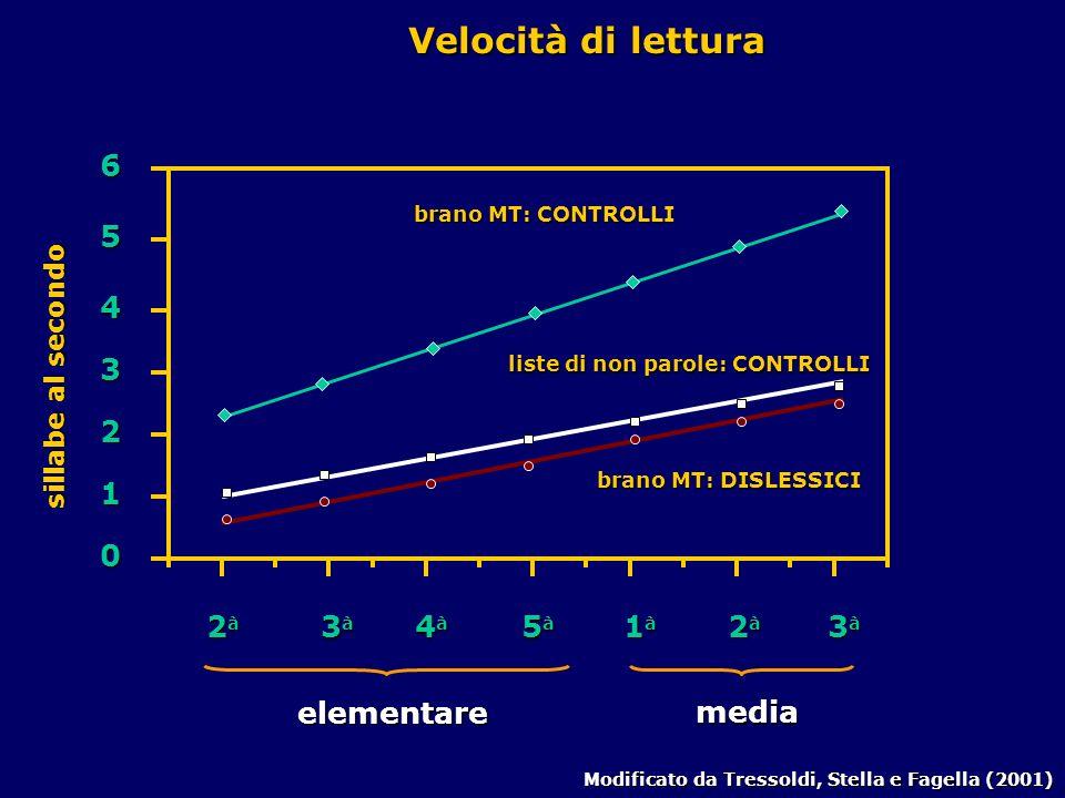 2 à 3 à 4 à 5 à elementare 1 à 2 à 3 à media 0 1 2 3 4 5 6 Modificato da Tressoldi, Stella e Fagella (2001) Velocità di lettura sillabe al secondo brano MT: CONTROLLI brano MT: DISLESSICI liste di non parole: CONTROLLI