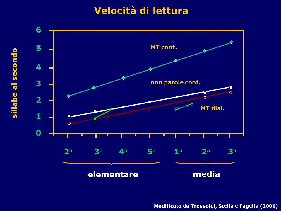 2 à 3 à 4 à 5 à elementare 1 à 2 à 3 à media 0 1 2 3 4 5 6 Modificato da Tressoldi, Stella e Fagella (2001) MT disl.
