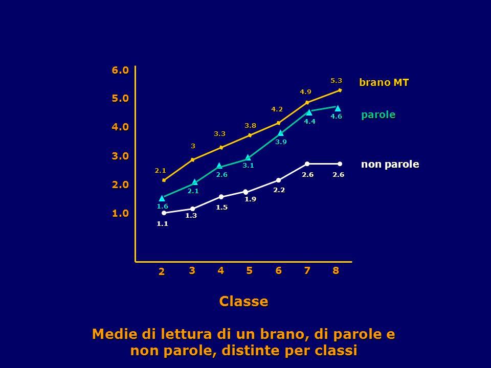 1.1 1.3 1.5 1.9 2.2 2.62.6 1.6 2.1 2.6 3.1 3.9 4.4 4.6 2.1 3 3.3 3.8 4.2 4.9 5.3 2 345678 1.0 2.0 3.0 4.0 5.0 6.0 Classe Medie di lettura di un brano, di parole e non parole, distinte per classi non parole parole brano MT