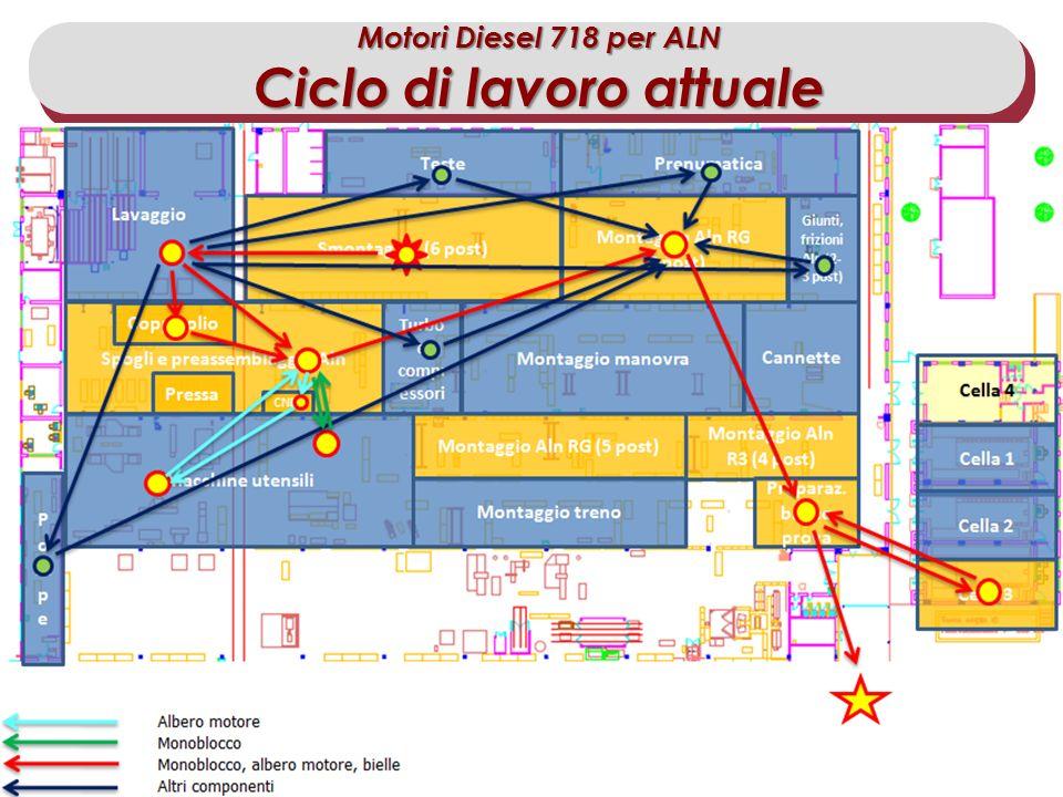 Master IISF 2011/12 – Modulo Scambio delle Esperienze di Stage Allievo: Dario DAntrassi Motori Diesel 718 per ALN Ciclo di lavoro attuale
