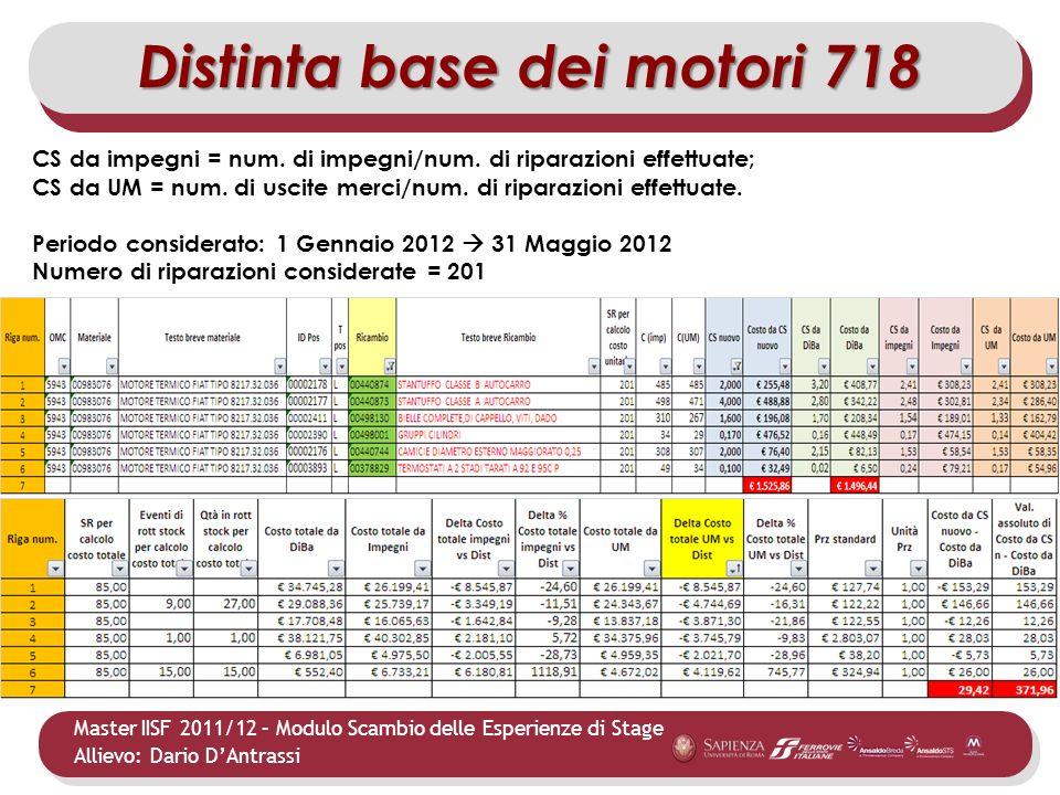 Master IISF 2011/12 – Modulo Scambio delle Esperienze di Stage Allievo: Dario DAntrassi Distinta base dei motori 718 CS da impegni = num. di impegni/n