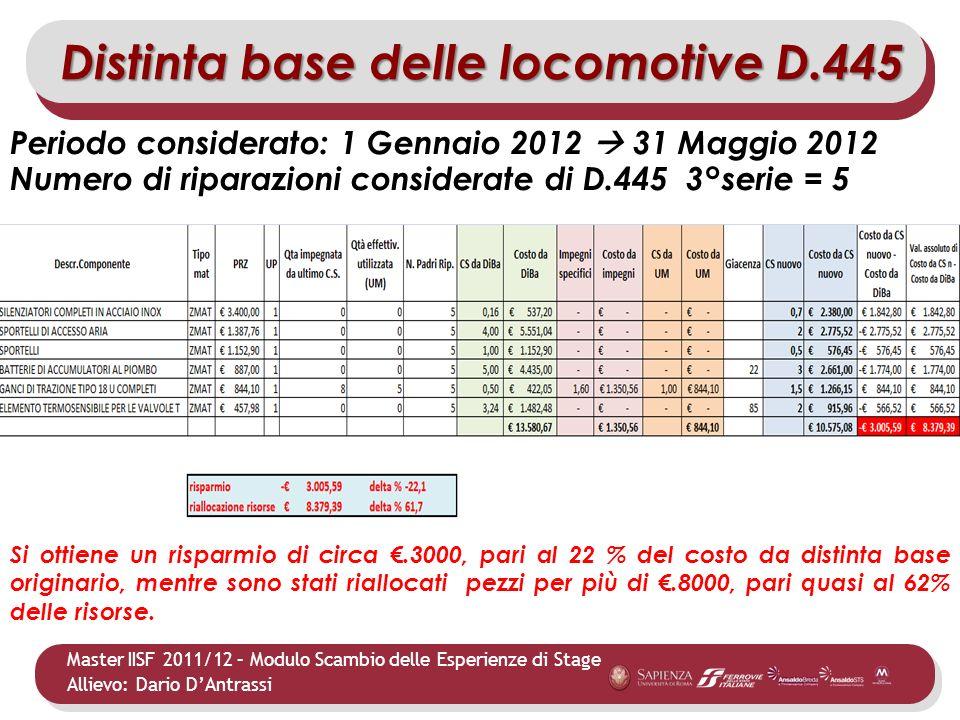 Master IISF 2011/12 – Modulo Scambio delle Esperienze di Stage Allievo: Dario DAntrassi Distinta base delle locomotive D.445 Periodo considerato: 1 Ge