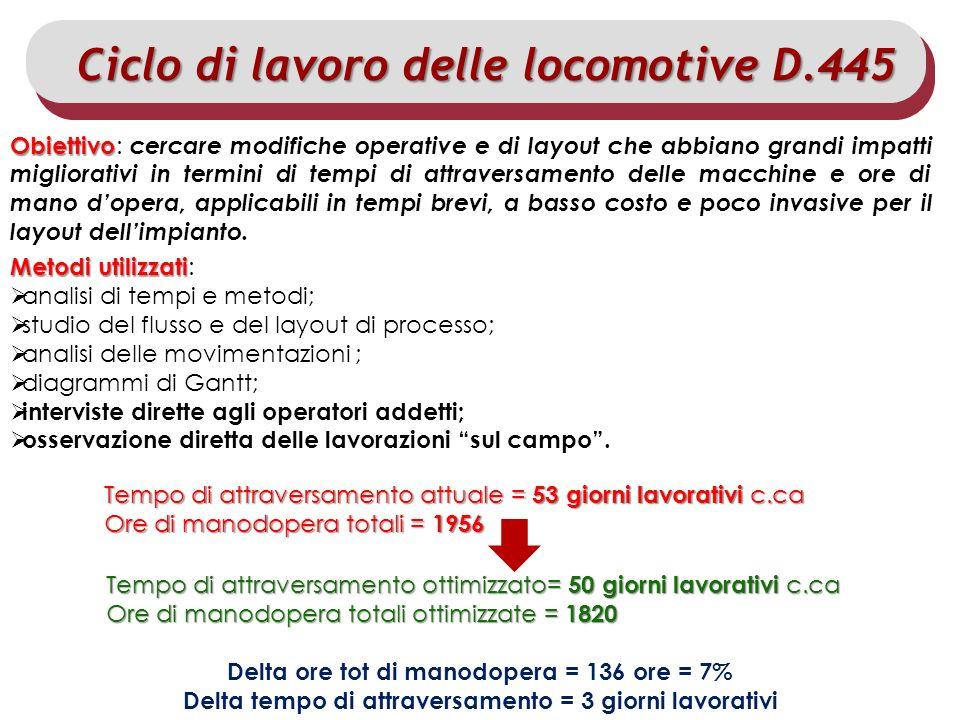 Master IISF 2011/12 – Modulo Scambio delle Esperienze di Stage Allievo: Dario DAntrassi Tempo di attraversamento attuale = 53 giorni lavorativi c.ca O