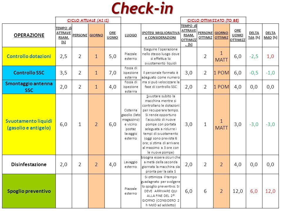 Master IISF 2011/12 – Modulo Scambio delle Esperienze di Stage Allievo: Dario DAntrassi Motori Diesel 718 per ALN 2°Ipotesi di layout