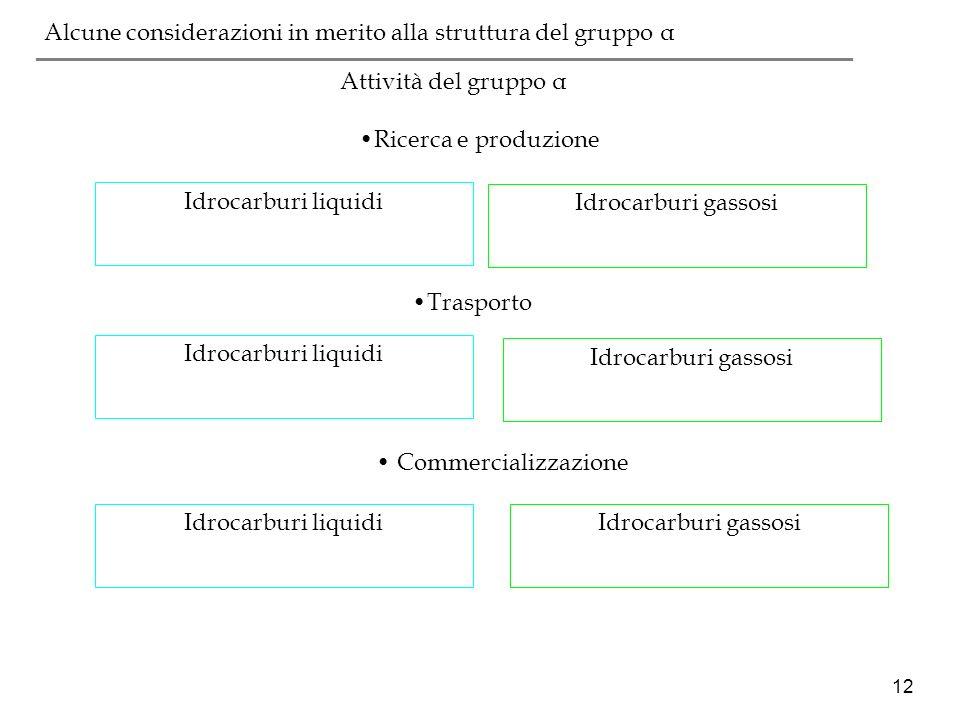 12 ___________________________________________ Attività del gruppo α Ricerca e produzione Idrocarburi liquidi Idrocarburi gassosi Trasporto Idrocarbur