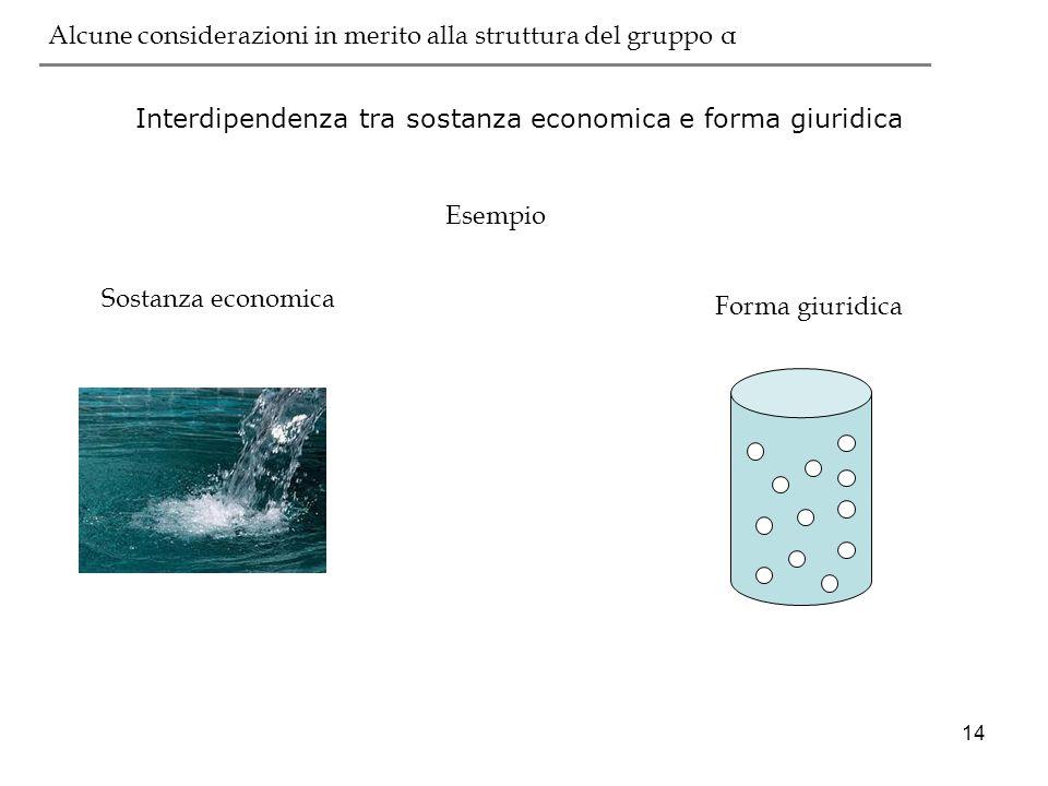 14 Interdipendenza tra sostanza economica e forma giuridica ___________________________________________ Esempio Sostanza economica Forma giuridica Alc