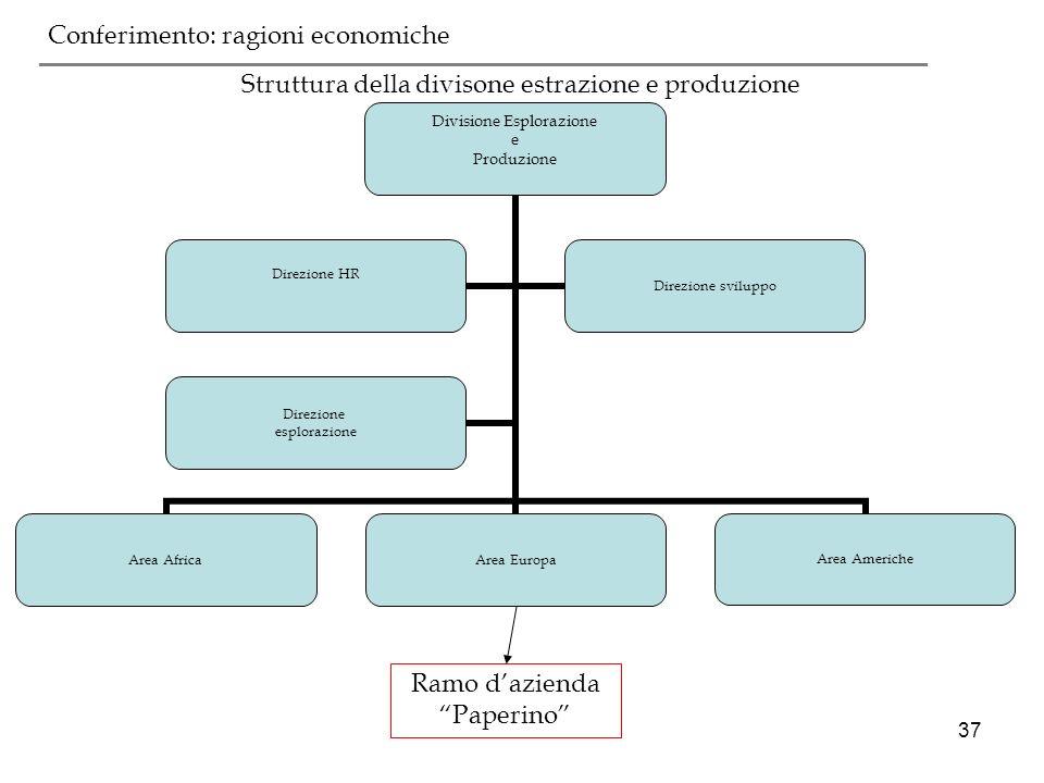 37 Struttura della divisone estrazione e produzione prima del conferimento ___________________________________________ Conferimento: ragioni economich