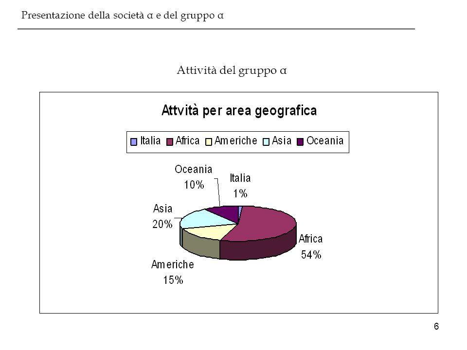 27 ___________________________________________ Società α Divisione Estrazione e produzione Società servizi Italia S.p.A Divisione trasporto oil Divisione trasporto gas Divisione commerc.