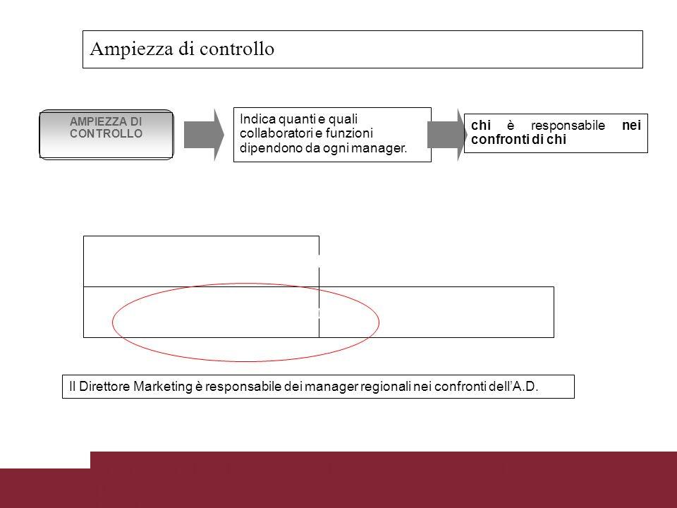 Lezione 2 Corso di Contabilità Direzionale Prof.