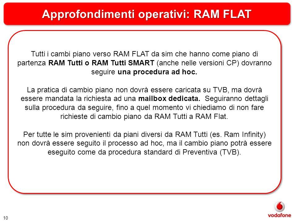 Approfondimenti operativi: RAM FLAT Tutti i cambi piano verso RAM FLAT da sim che hanno come piano di partenza RAM Tutti o RAM Tutti SMART (anche nell