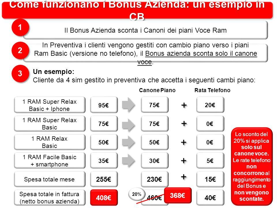 Come funzionano i Bonus Azienda: un esempio in CB Il Bonus Azienda sconta i Canoni dei piani Voce Ram 1 1 In Preventiva i clienti vengono gestiti con