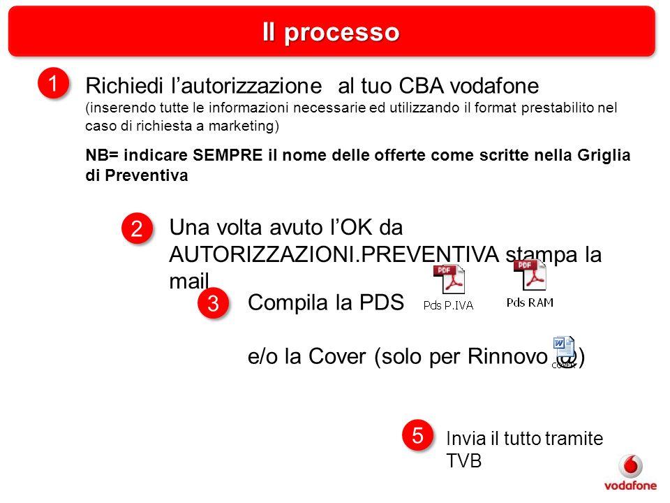 Richiedi lautorizzazione al tuo CBA vodafone (inserendo tutte le informazioni necessarie ed utilizzando il format prestabilito nel caso di richiesta a