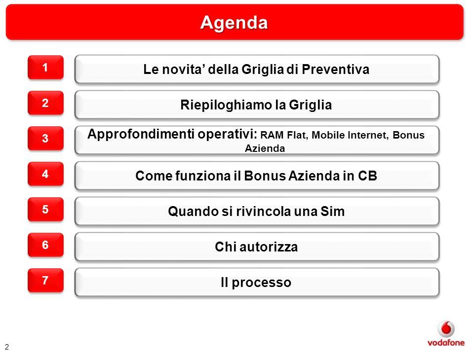 AgendaAgenda 2 Le novita della Griglia di Preventiva Riepiloghiamo la Griglia Approfondimenti operativi: RAM Flat, Mobile Internet, Bonus Azienda Come